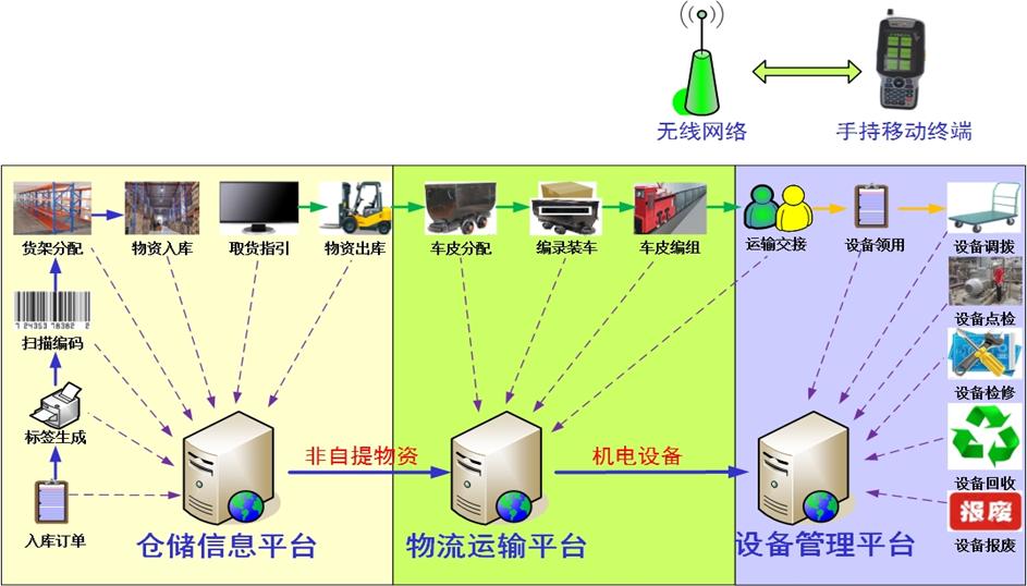 矿山智能仓储管理与物流运输系统,采用现代物联网技术,按照矿井